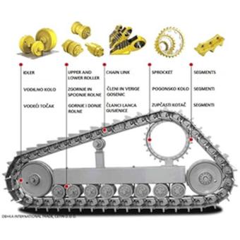 Dehka Trade Spare Parts program